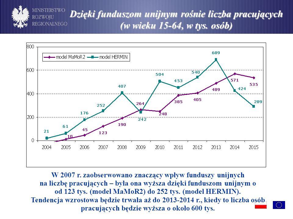 Dzięki funduszom unijnym rośnie liczba pracujących (w wieku 15-64, w tys. osób)