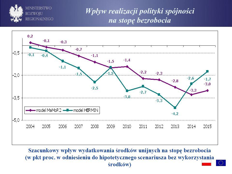 Wpływ realizacji polityki spójności na stopę bezrobocia
