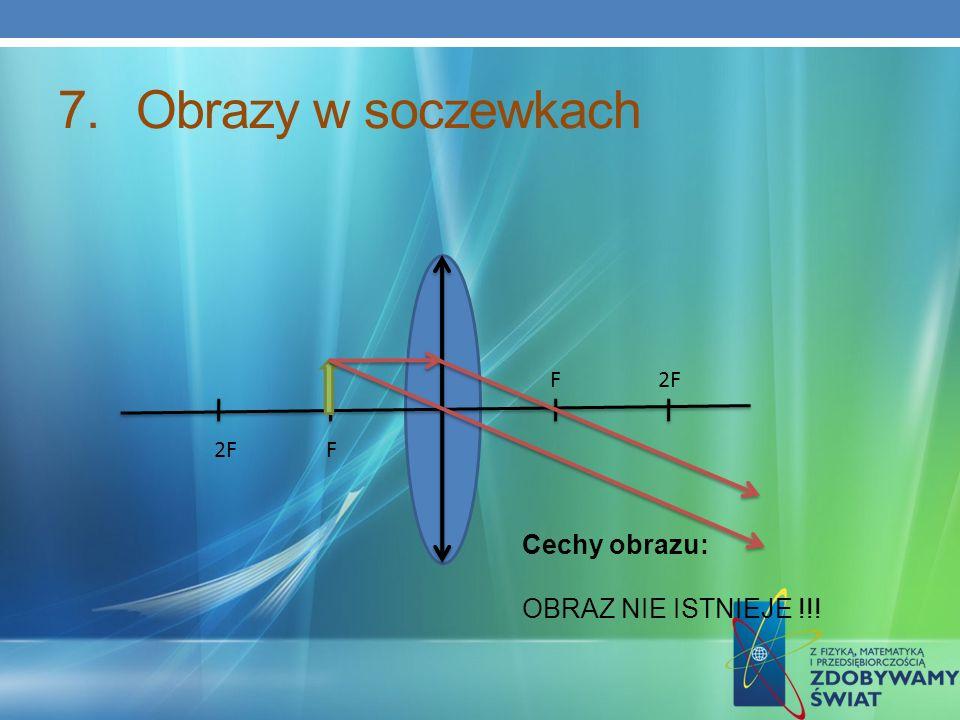 Obrazy w soczewkach F 2F 2F F Cechy obrazu: OBRAZ NIE ISTNIEJE !!!