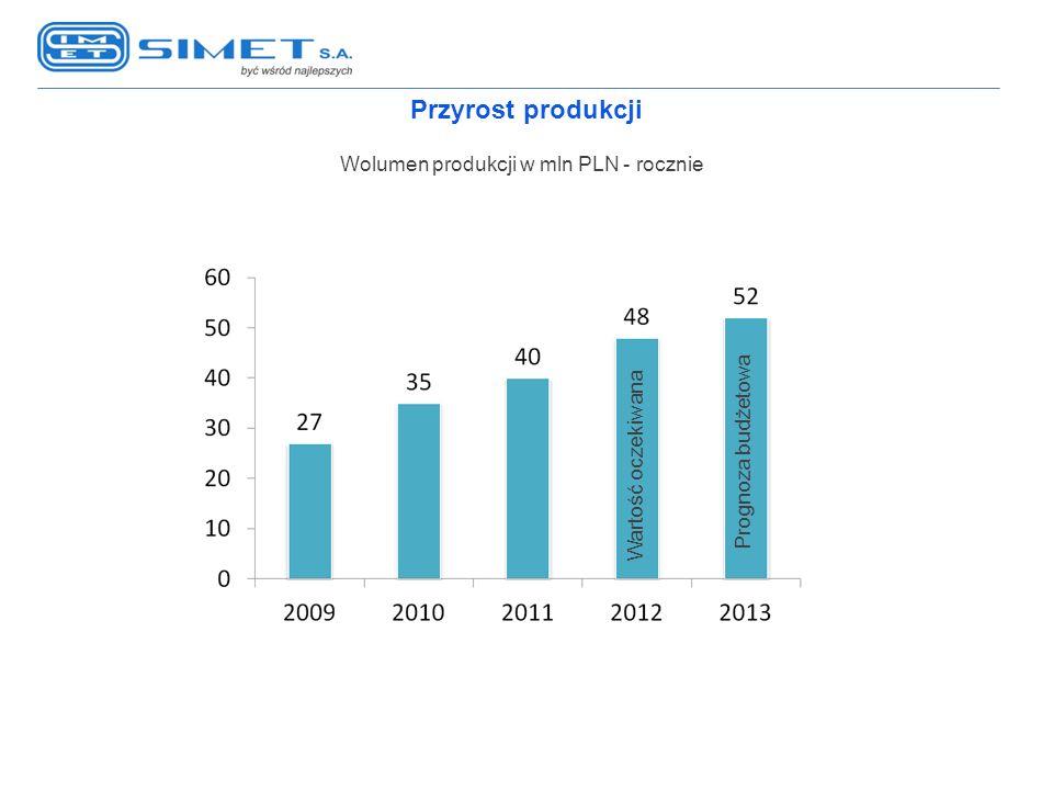 Wolumen produkcji w mln PLN - rocznie