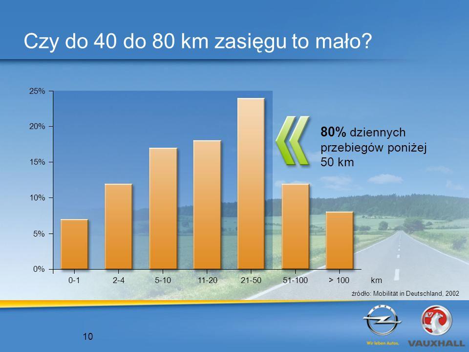 Czy do 40 do 80 km zasięgu to mało