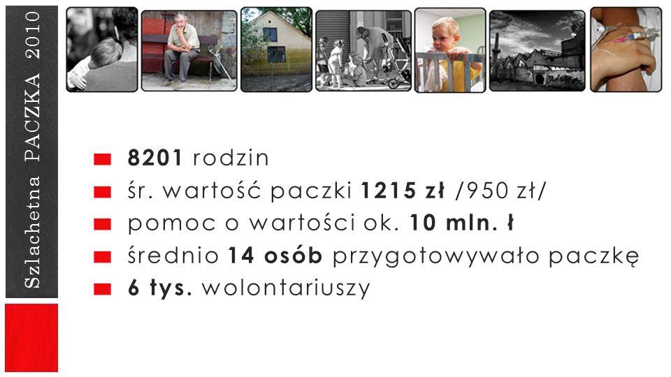 śr. wartość paczki 1215 zł /950 zł/ pomoc o wartości ok. 10 mln. ł
