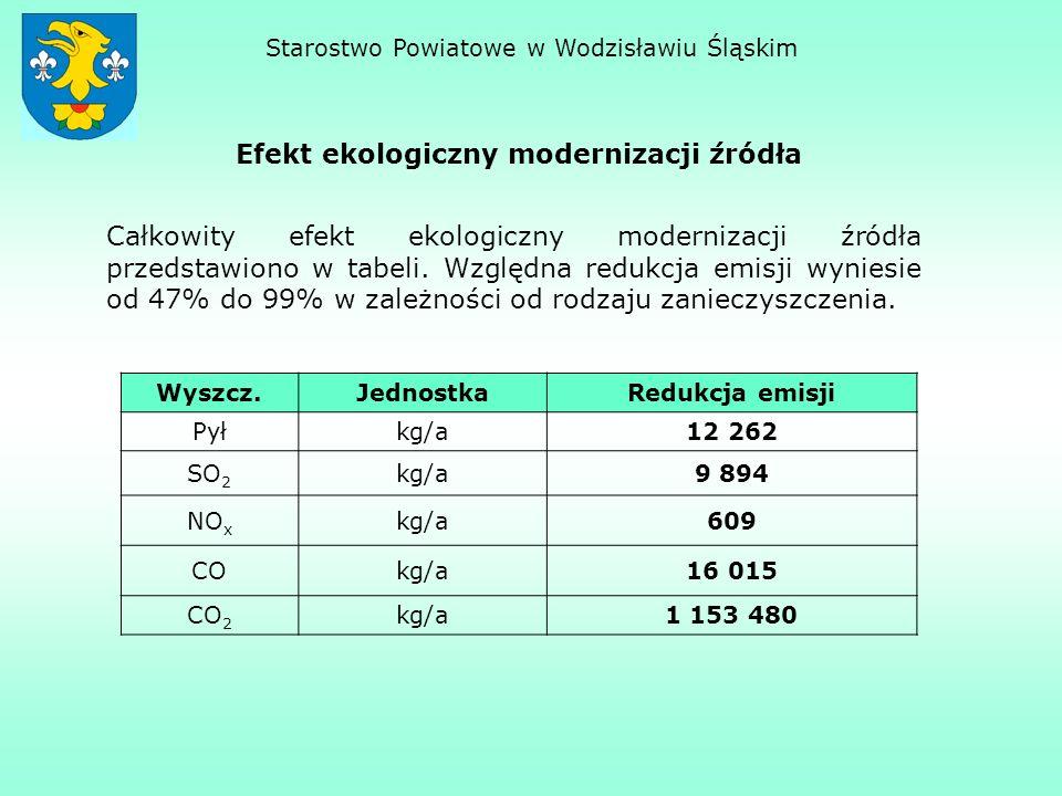 Efekt ekologiczny modernizacji źródła