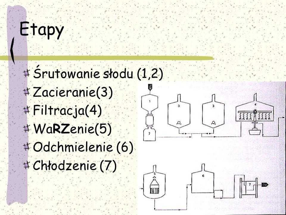 Etapy Śrutowanie słodu (1,2) Zacieranie(3) Filtracja(4) WaRZenie(5)