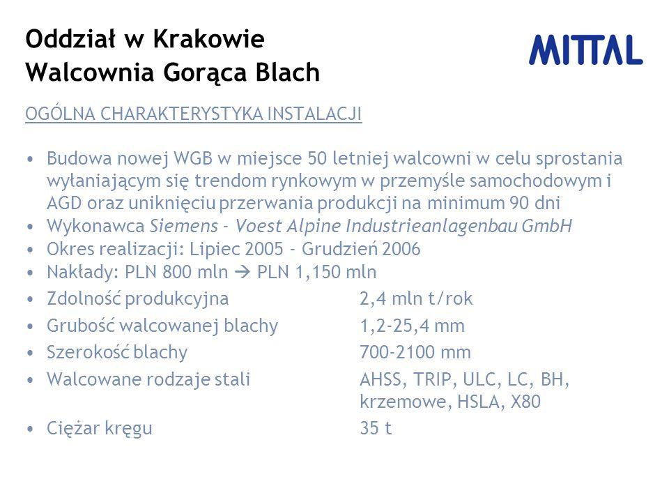 Oddział w Krakowie Walcownia Gorąca Blach