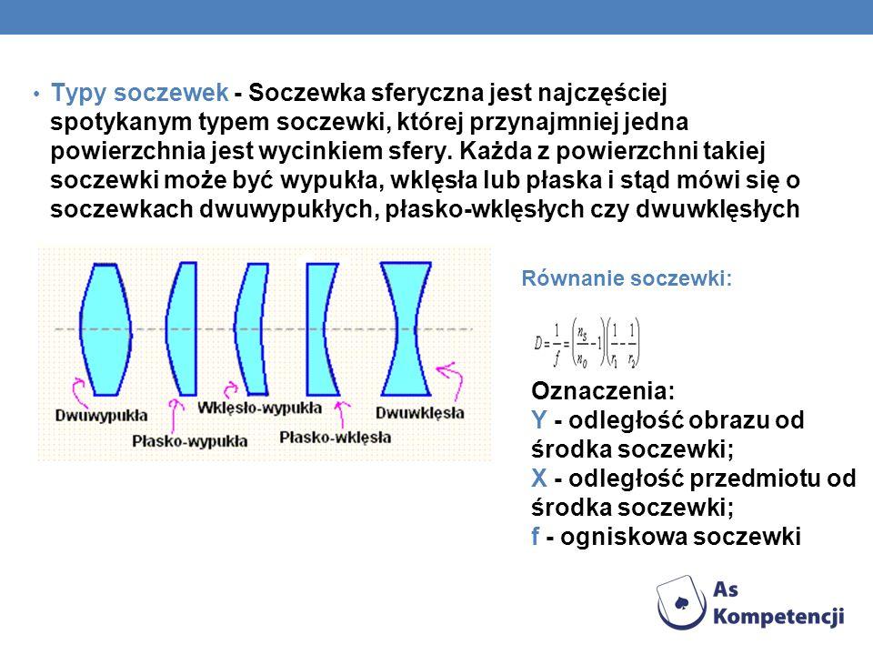 Typy soczewek - Soczewka sferyczna jest najczęściej spotykanym typem soczewki, której przynajmniej jedna powierzchnia jest wycinkiem sfery. Każda z powierzchni takiej soczewki może być wypukła, wklęsła lub płaska i stąd mówi się o soczewkach dwuwypukłych, płasko-wklęsłych czy dwuwklęsłych