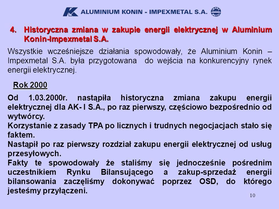 4. Historyczna zmiana w zakupie energii elektrycznej w Aluminium Konin-Impexmetal S.A.