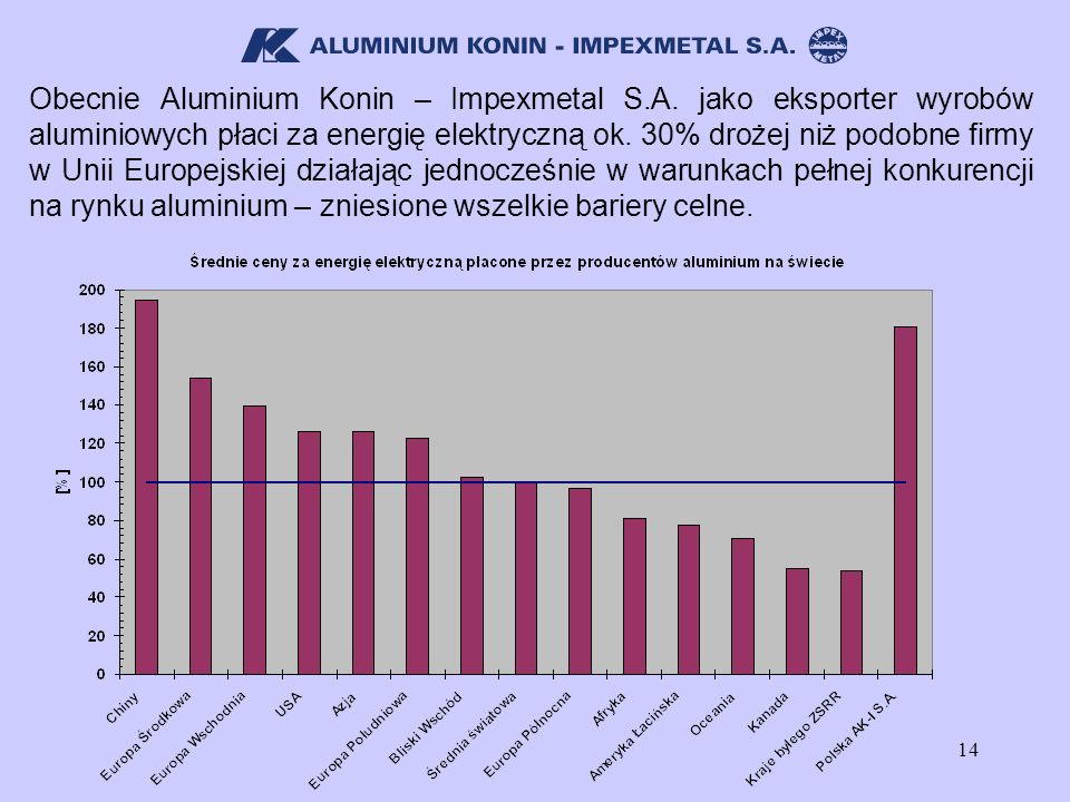 Obecnie Aluminium Konin – Impexmetal S. A