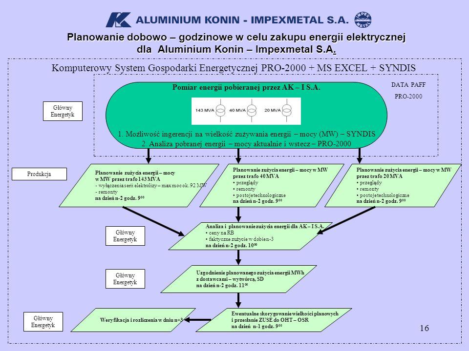 Pomiar energii pobieranej przez AK – I S.A.