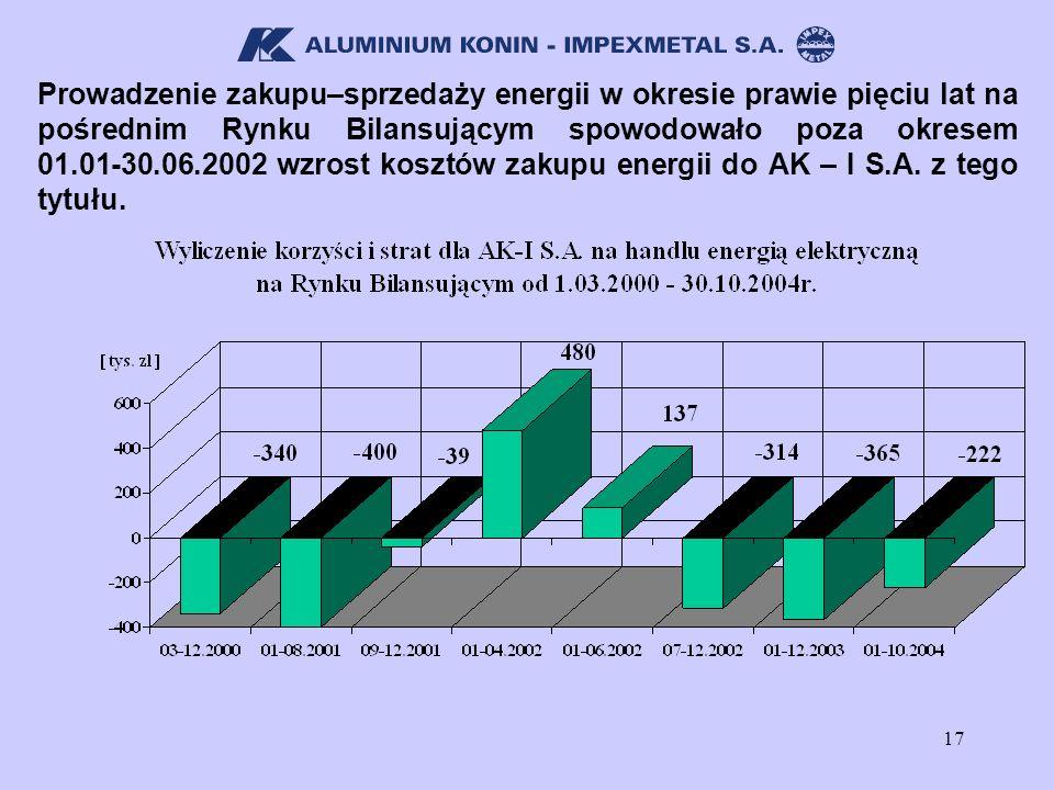 Prowadzenie zakupu–sprzedaży energii w okresie prawie pięciu lat na pośrednim Rynku Bilansującym spowodowało poza okresem 01.01-30.06.2002 wzrost kosztów zakupu energii do AK – I S.A.