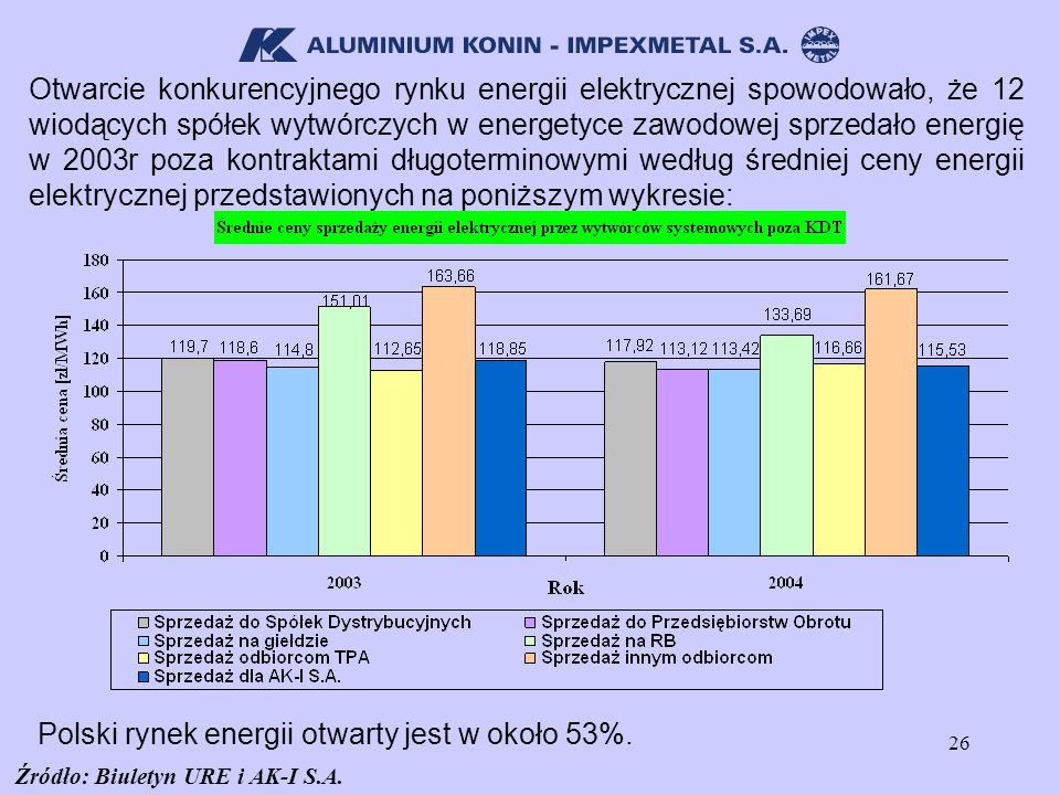 Polski rynek energii otwarty jest w około 53%.