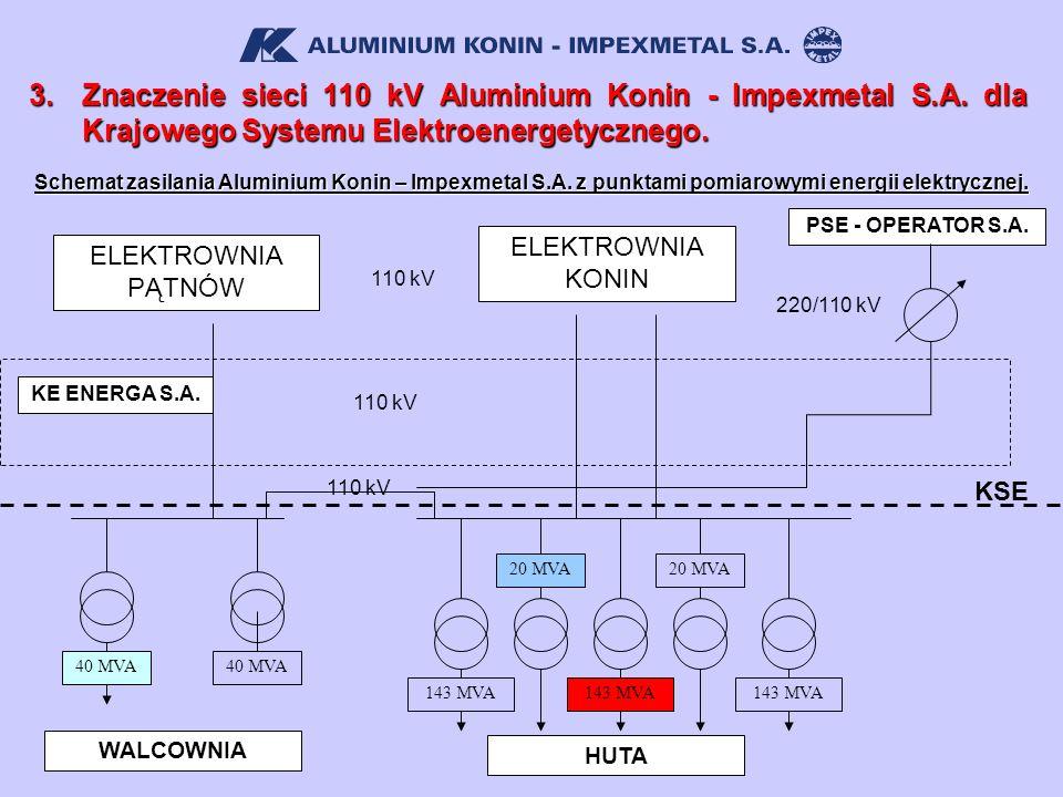 3. Znaczenie sieci 110 kV Aluminium Konin - Impexmetal S. A