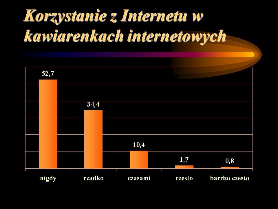 Korzystanie z Internetu w kawiarenkach internetowych