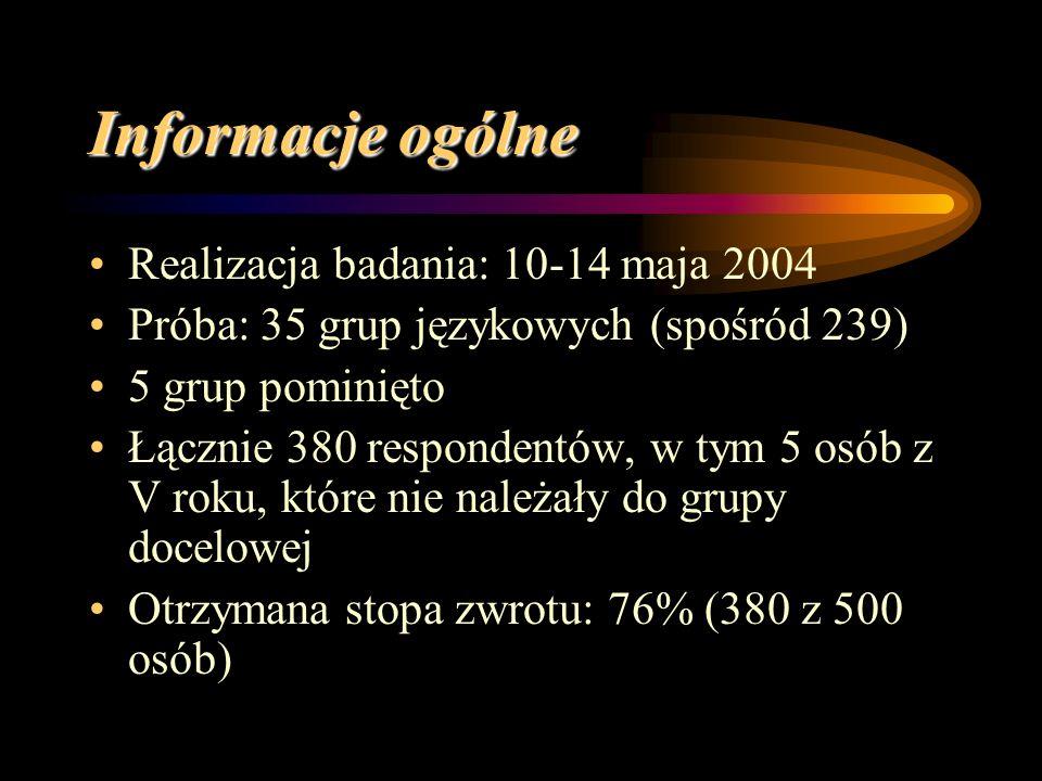 Informacje ogólne Realizacja badania: 10-14 maja 2004