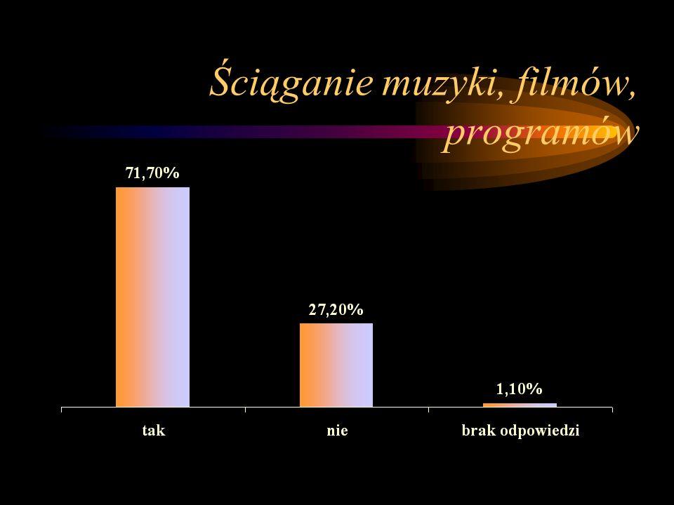 Ściąganie muzyki, filmów, programów