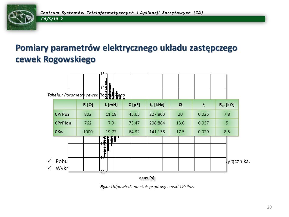 Pomiary parametrów elektrycznego układu zastępczego cewek Rogowskiego