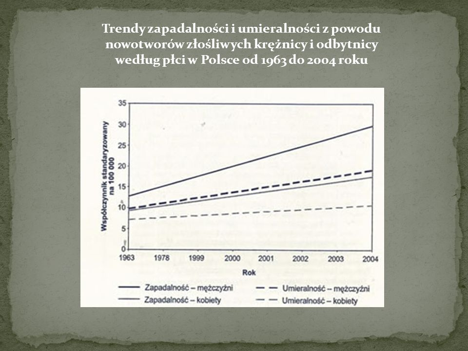 Trendy zapadalności i umieralności z powodu nowotworów złośliwych krężnicy i odbytnicy według płci w Polsce od 1963 do 2004 roku