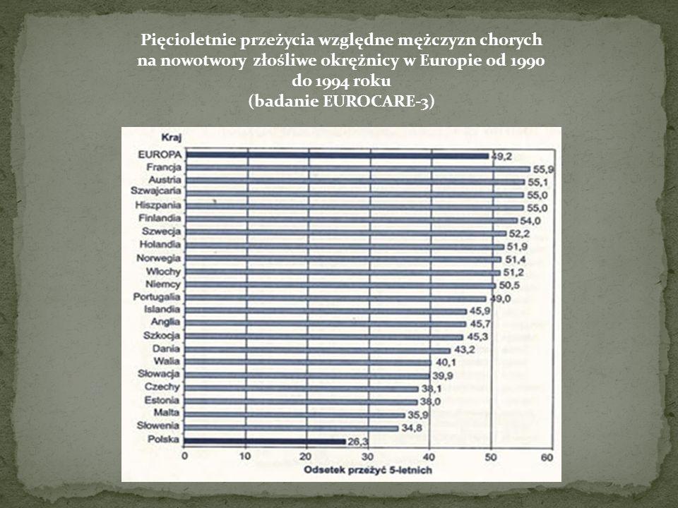 Pięcioletnie przeżycia względne mężczyzn chorych na nowotwory złośliwe okrężnicy w Europie od 1990 do 1994 roku (badanie EUROCARE-3)