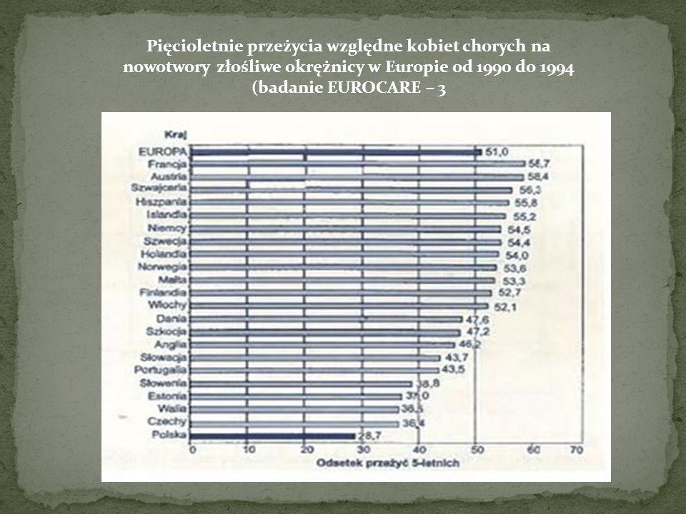 Pięcioletnie przeżycia względne kobiet chorych na nowotwory złośliwe okrężnicy w Europie od 1990 do 1994 (badanie EUROCARE – 3