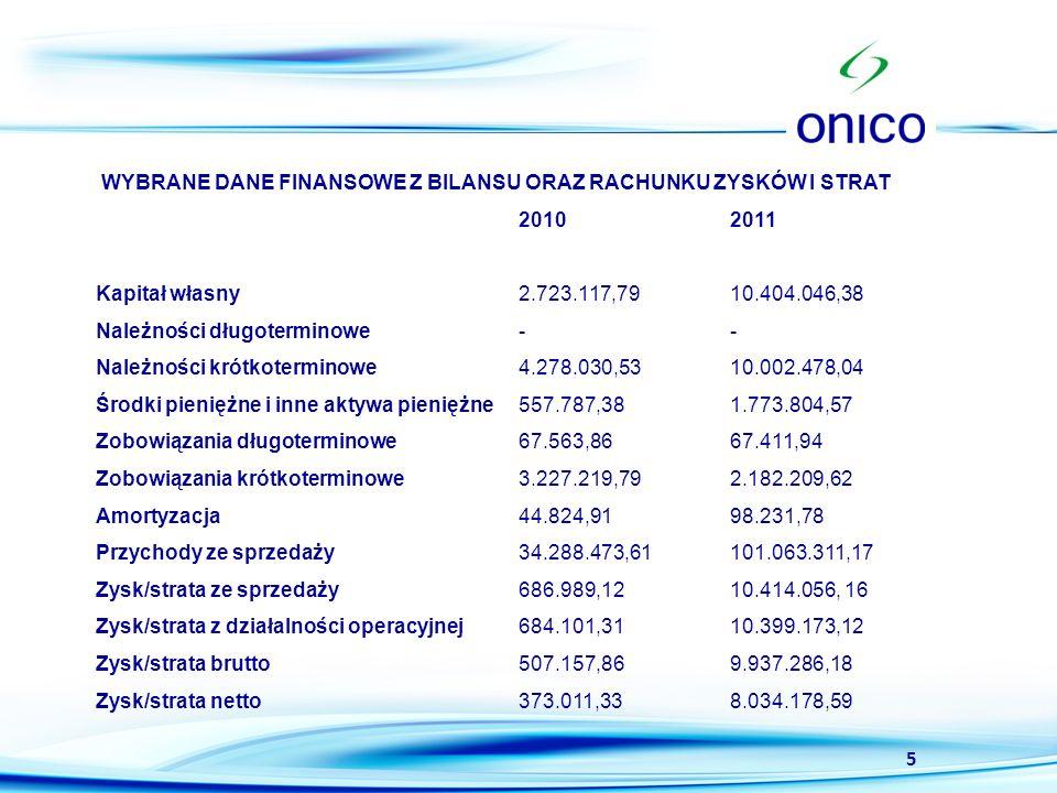 WYBRANE DANE FINANSOWE Z BILANSU ORAZ RACHUNKU ZYSKÓW I STRAT. 2010