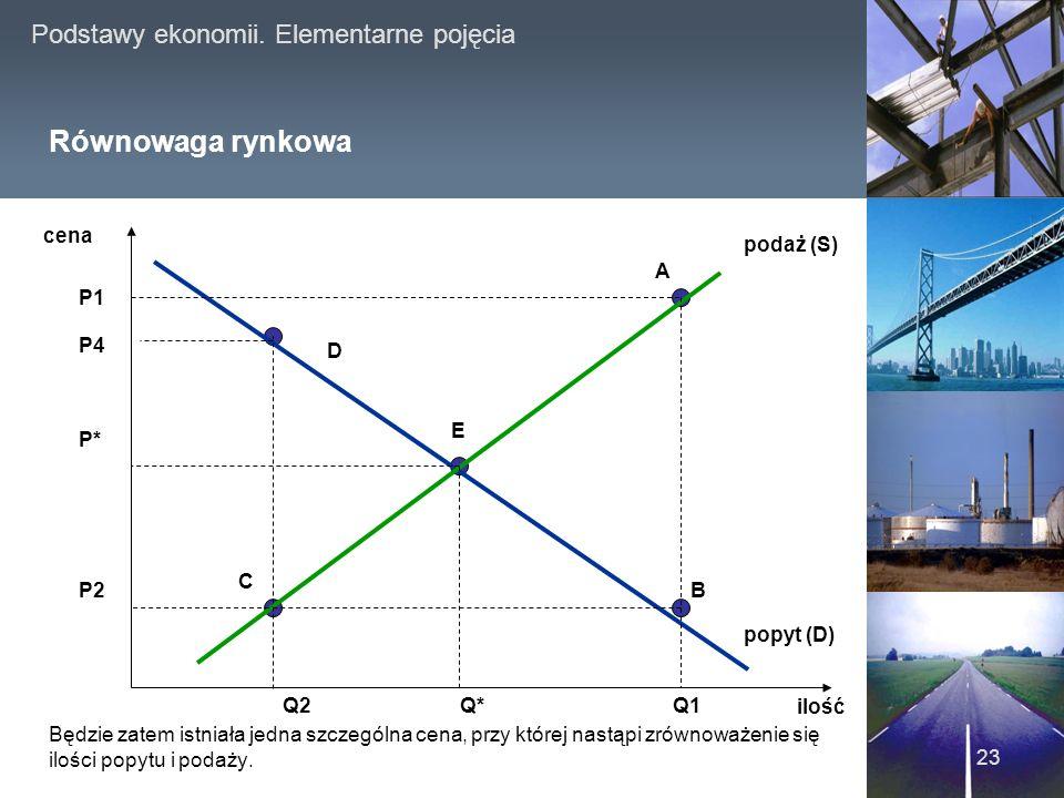 Równowaga rynkowa www.japanproject.pl cena podaż (S) A P1 P4 D E P* C