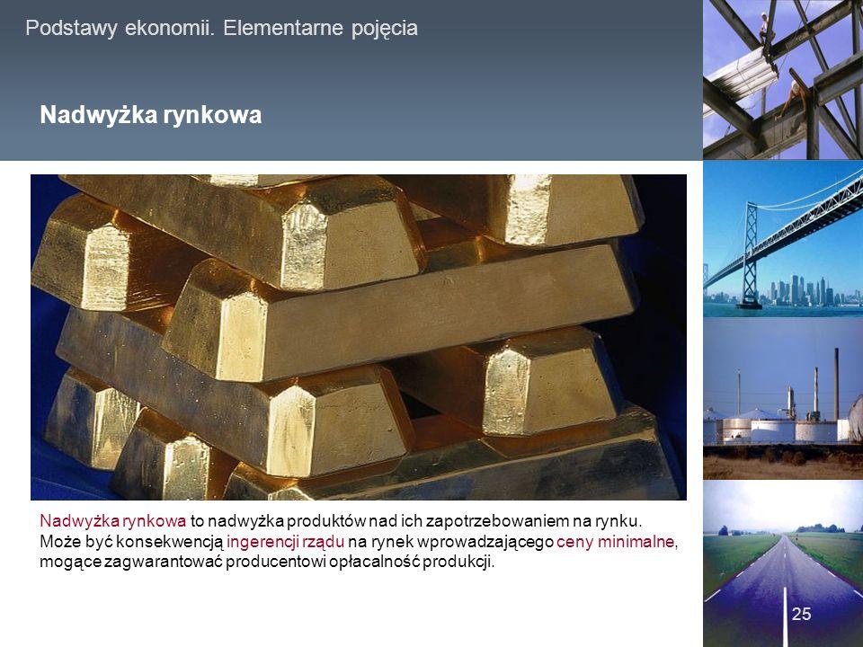 Nadwyżka rynkowa www.japanproject.pl