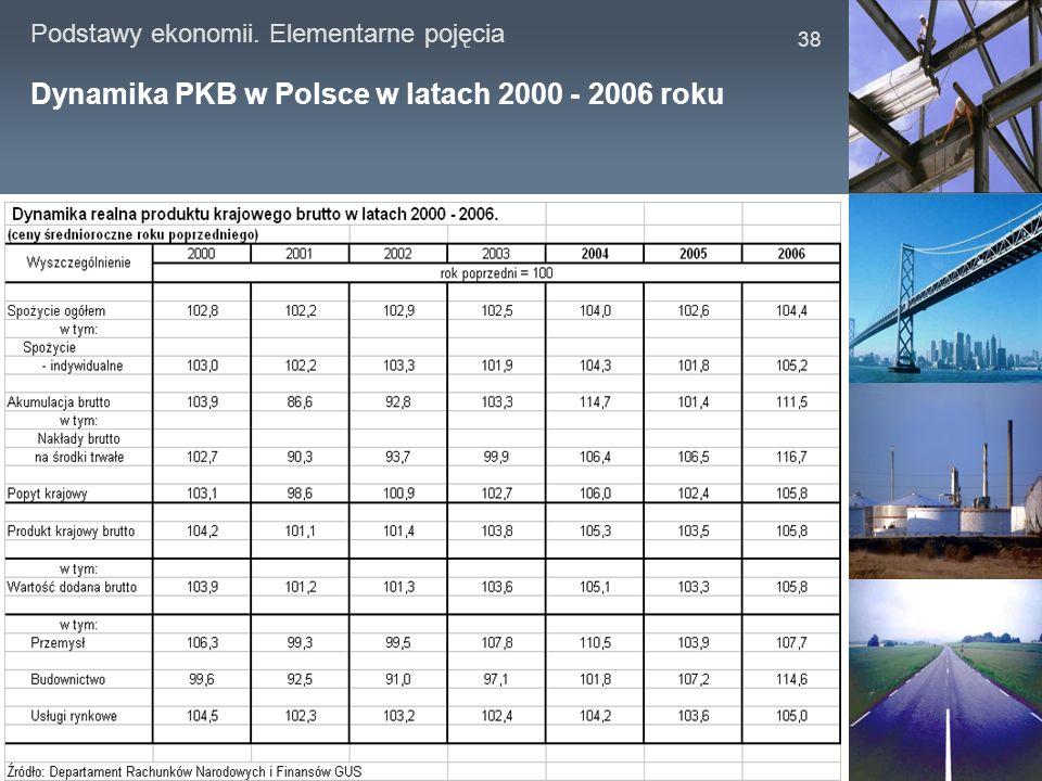 Dynamika PKB w Polsce w latach 2000 - 2006 roku