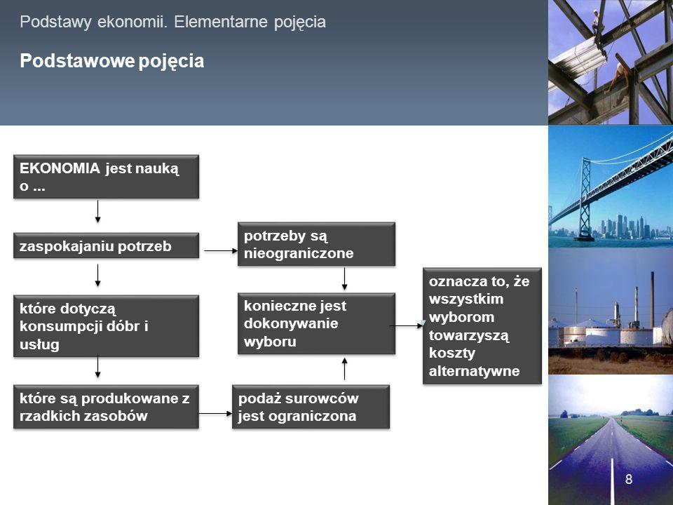 Podstawowe pojęcia www.japanproject.pl EKONOMIA jest nauką o ...