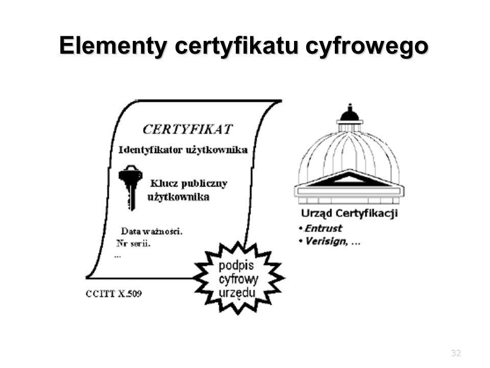 Elementy certyfikatu cyfrowego