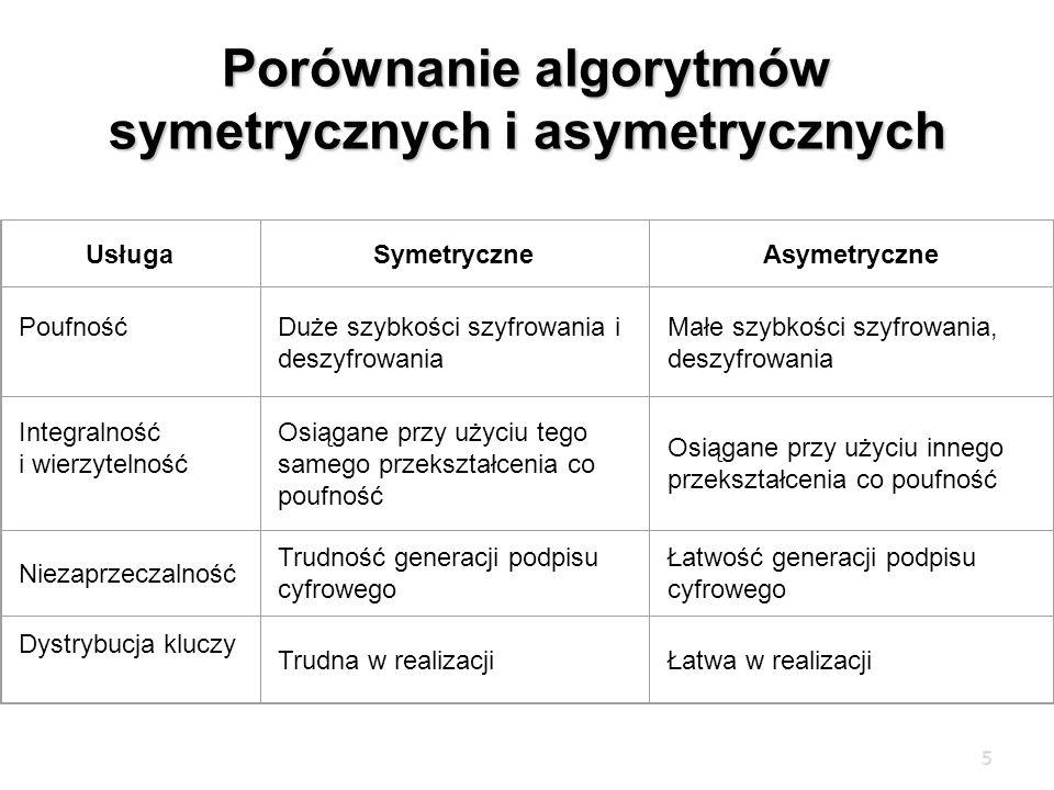 Porównanie algorytmów symetrycznych i asymetrycznych