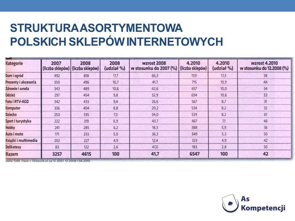 Struktura asortymentowa polskich sklepów internetowych