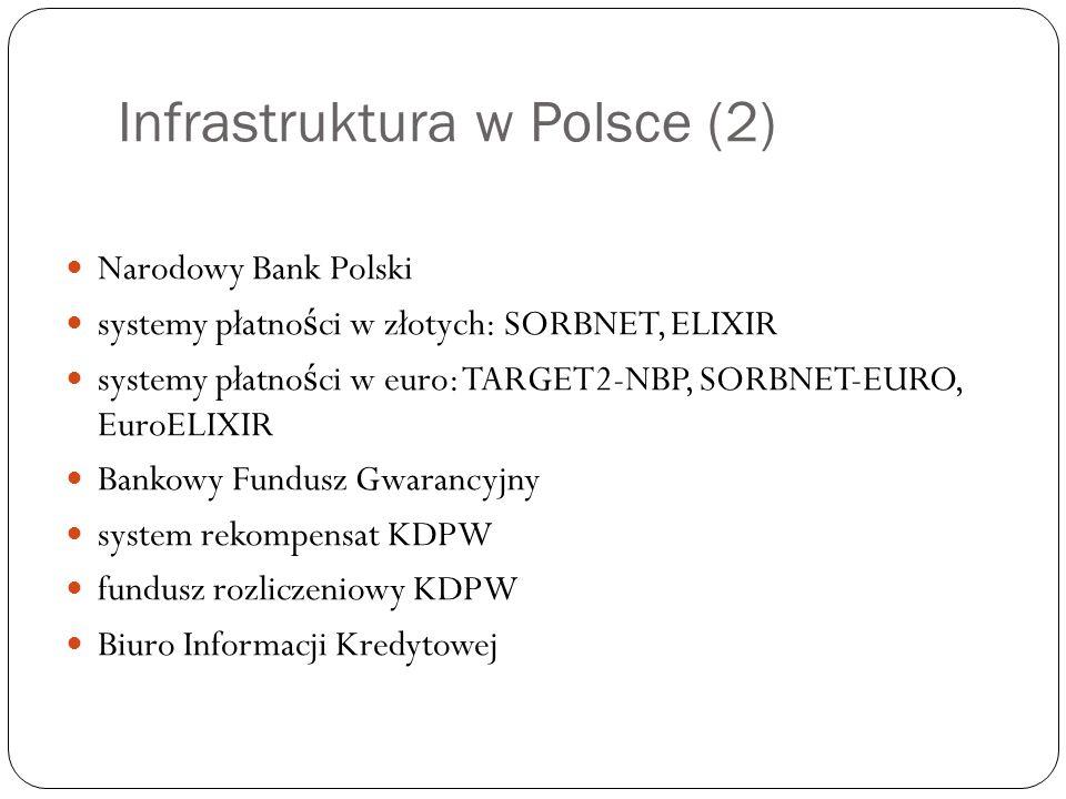 Infrastruktura w Polsce (2)