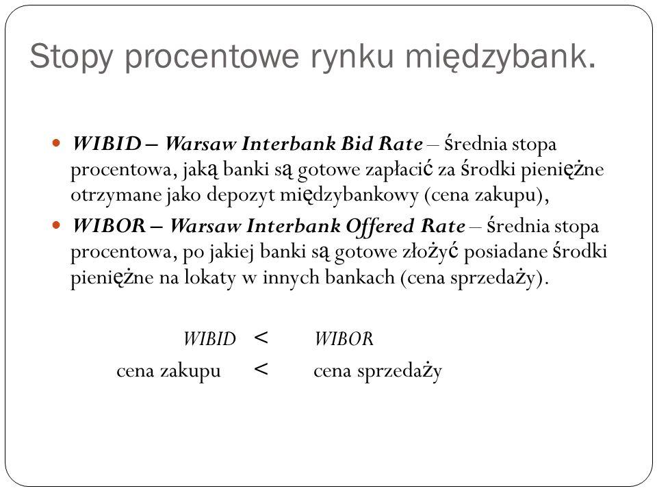 Stopy procentowe rynku międzybank.