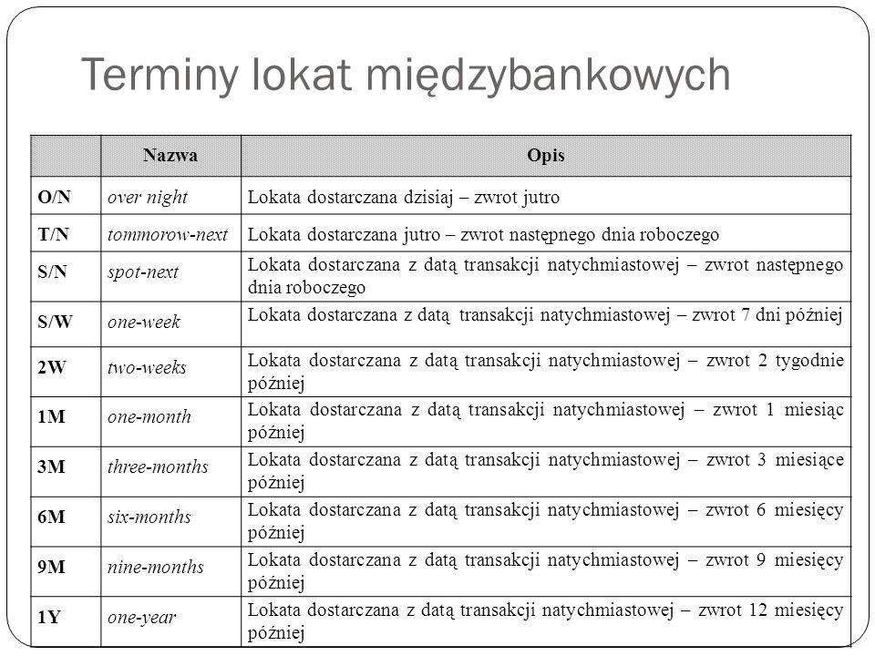 Terminy lokat międzybankowych