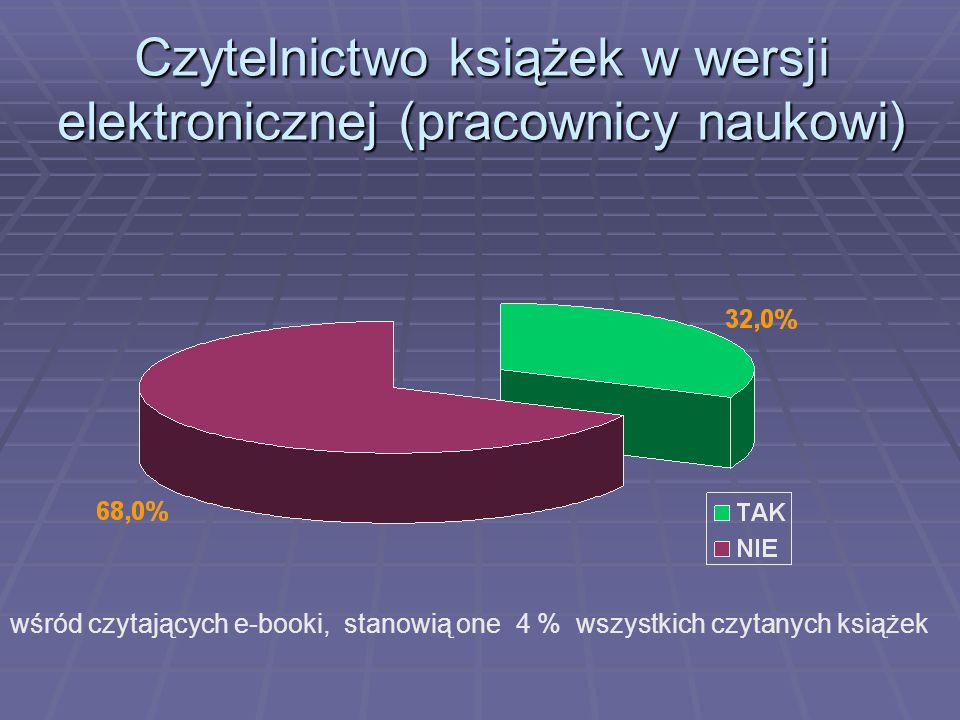 Czytelnictwo książek w wersji elektronicznej (pracownicy naukowi)