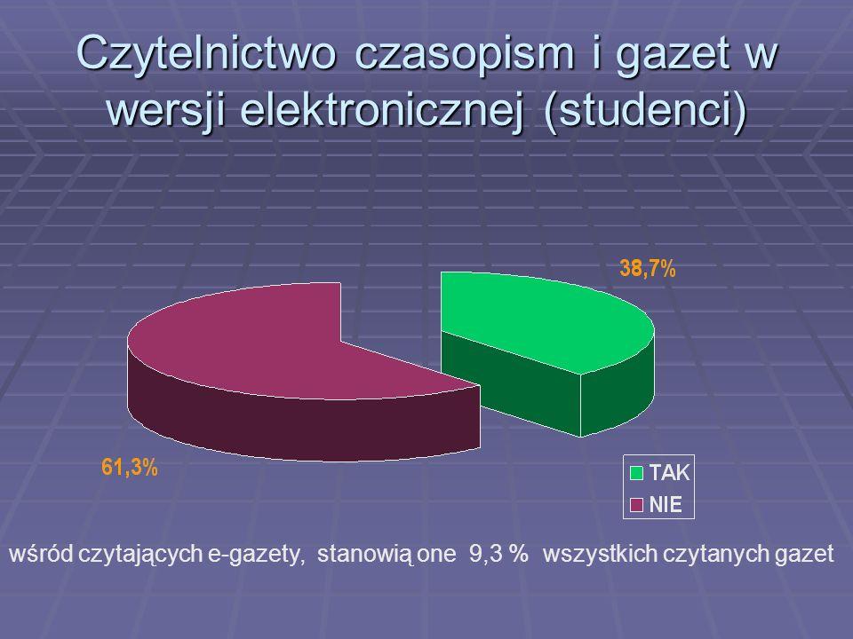 Czytelnictwo czasopism i gazet w wersji elektronicznej (studenci)