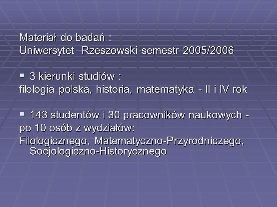 Materiał do badań : Uniwersytet Rzeszowski semestr 2005/2006. 3 kierunki studiów : filologia polska, historia, matematyka - II i IV rok.