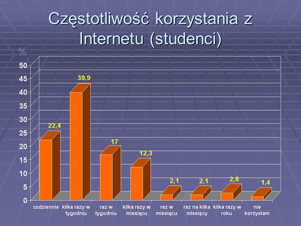 Częstotliwość korzystania z Internetu (studenci)