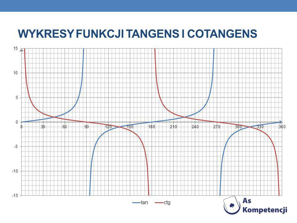 Wykresy funkcji tangens i cotangens