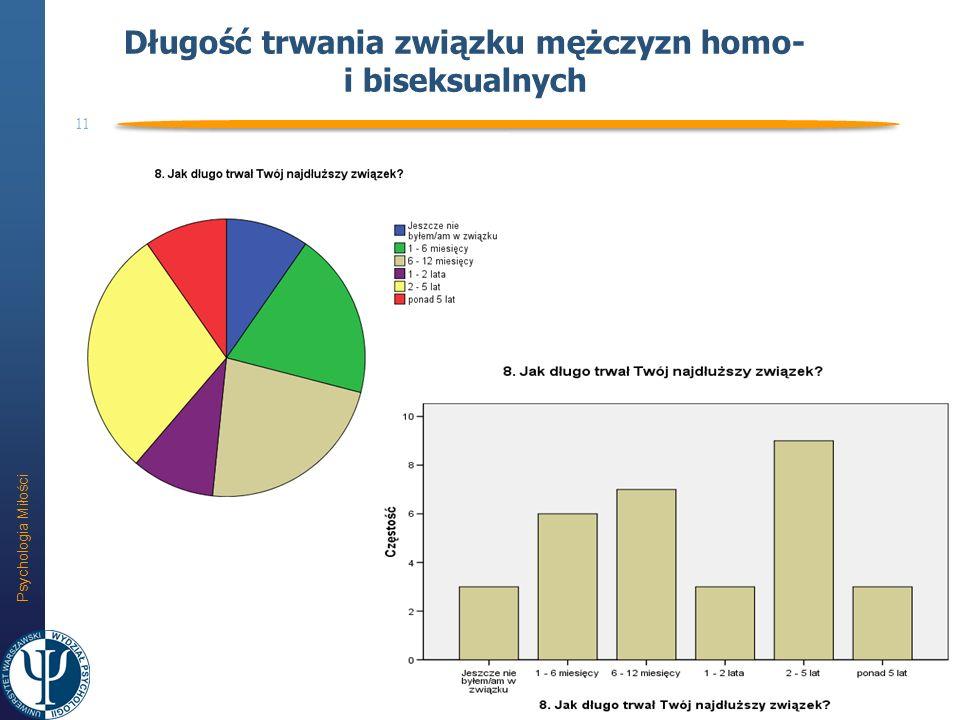 Długość trwania związku mężczyzn homo- i biseksualnych