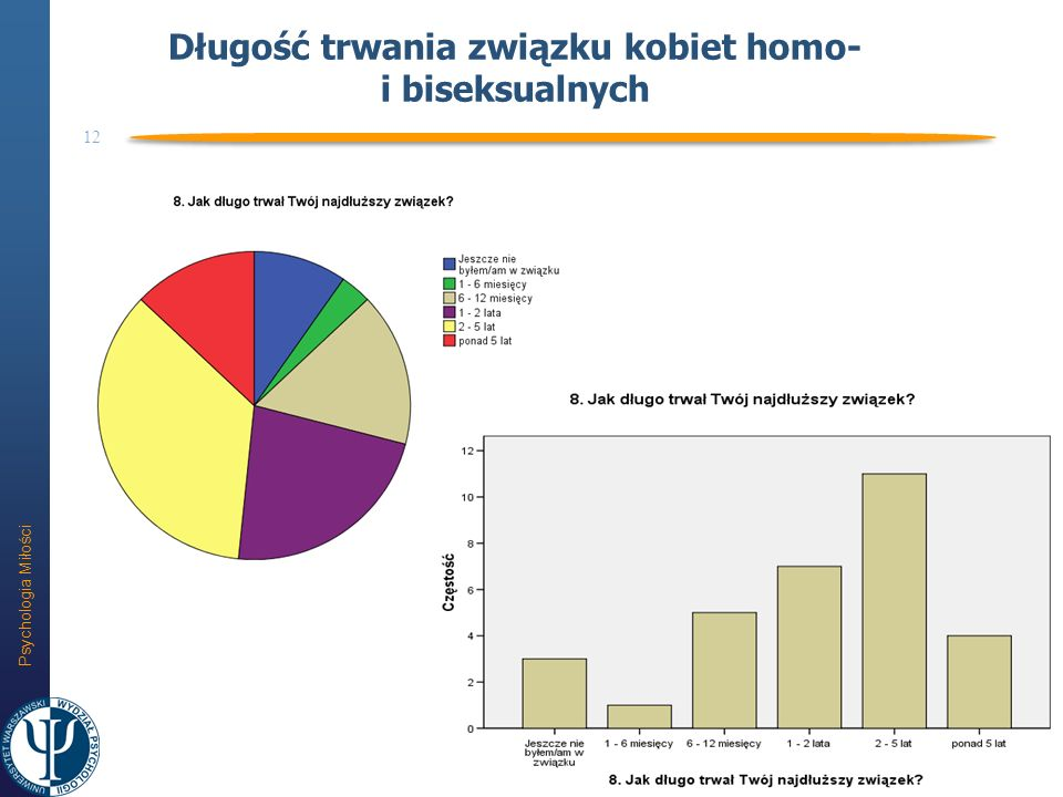 Długość trwania związku kobiet homo- i biseksualnych
