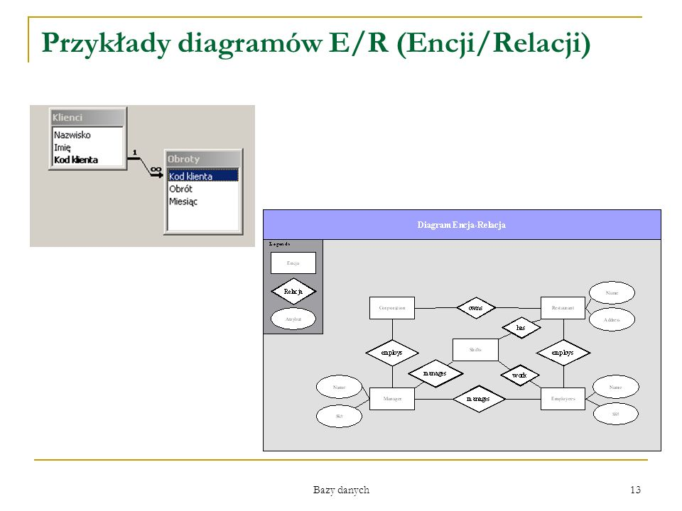 Przykłady diagramów E/R (Encji/Relacji)