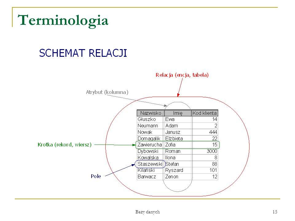 Terminologia Bazy danych