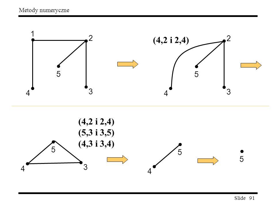 3 2 4 5 1 (4,2 i 2,4) 3 2 4 5 (4,2 i 2,4) (5,3 i 3,5) (4,3 i 3,4) 5 5 5 4 3 4