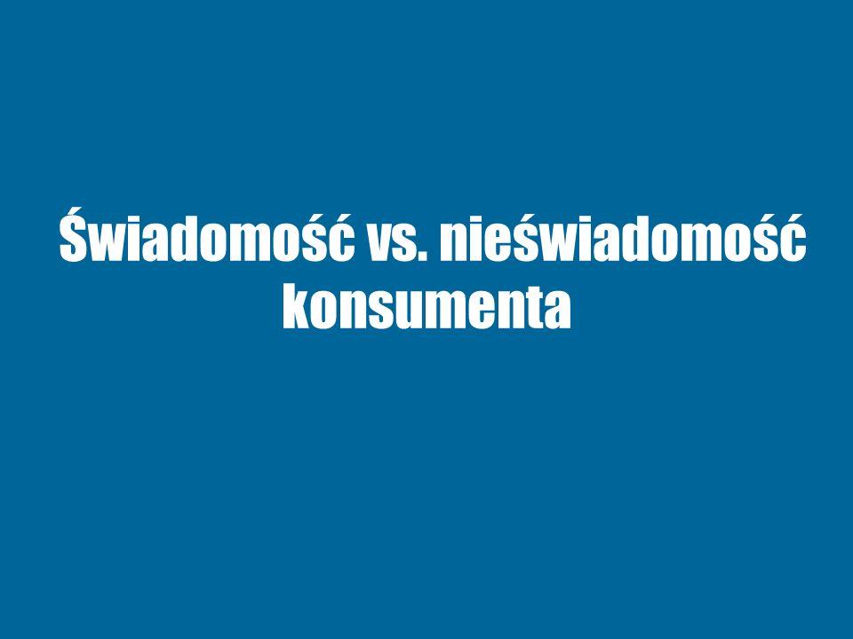 Świadomość vs. nieświadomość konsumenta