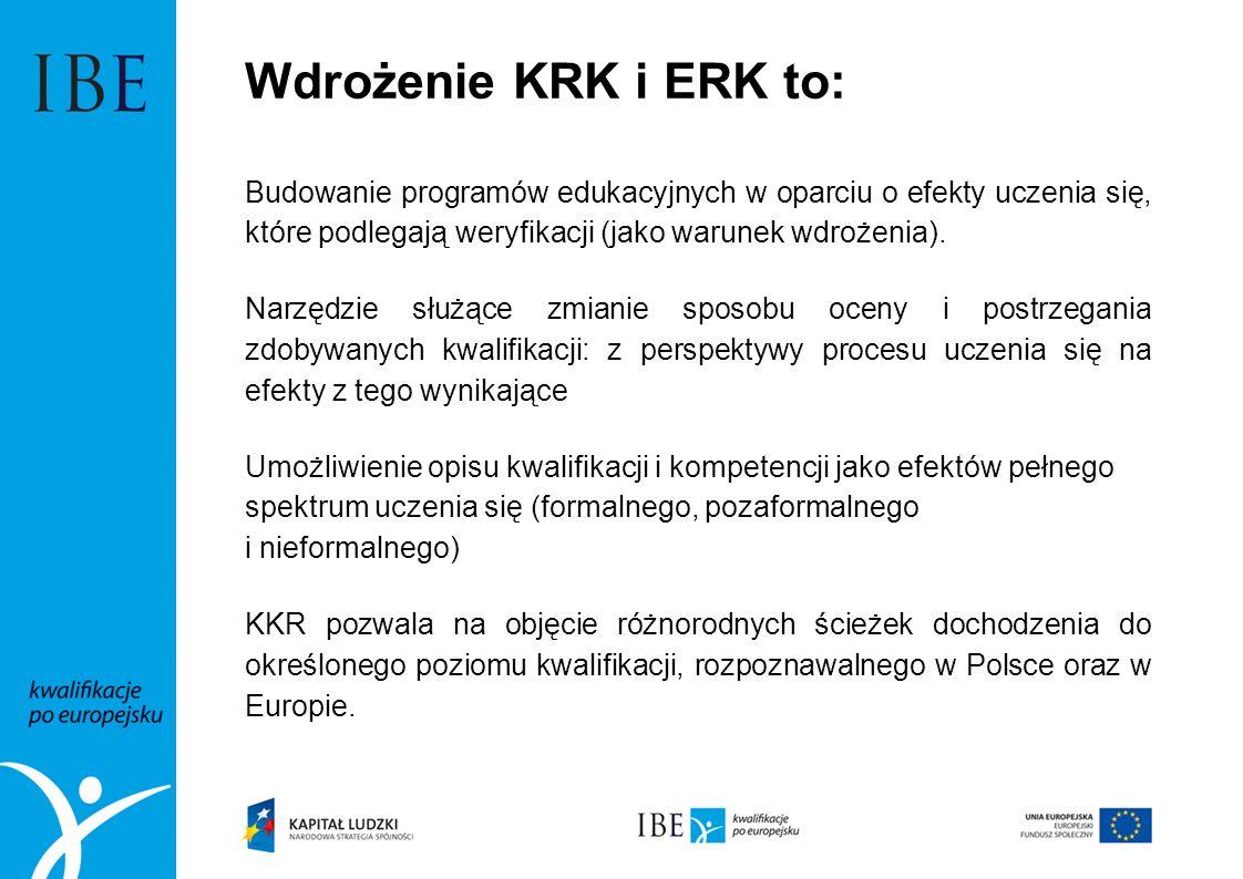 Wdrożenie KRK i ERK to: