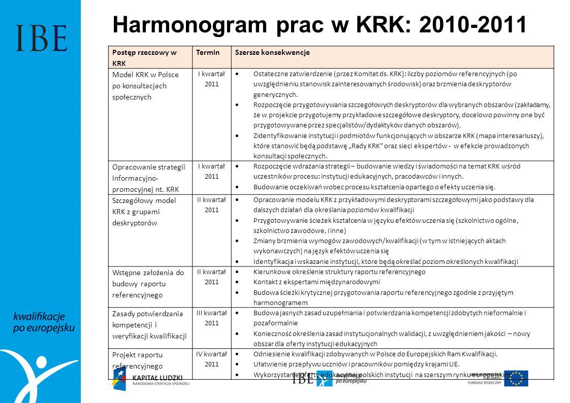 Harmonogram prac w KRK: 2010-2011