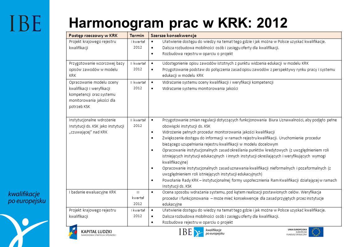 Harmonogram prac w KRK: 2012