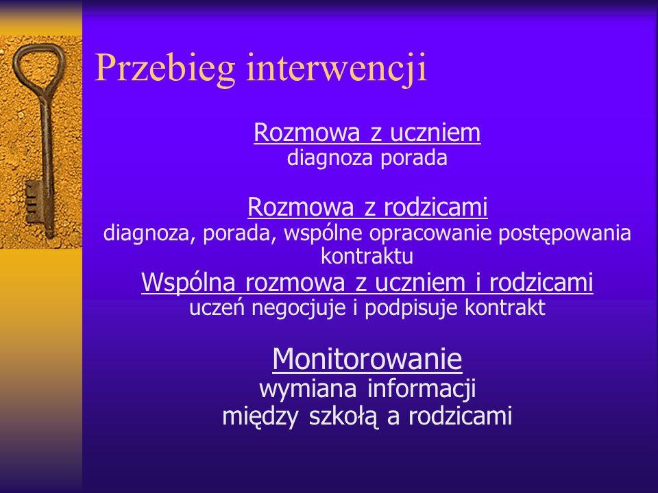 Przebieg interwencji Monitorowanie Rozmowa z uczniem