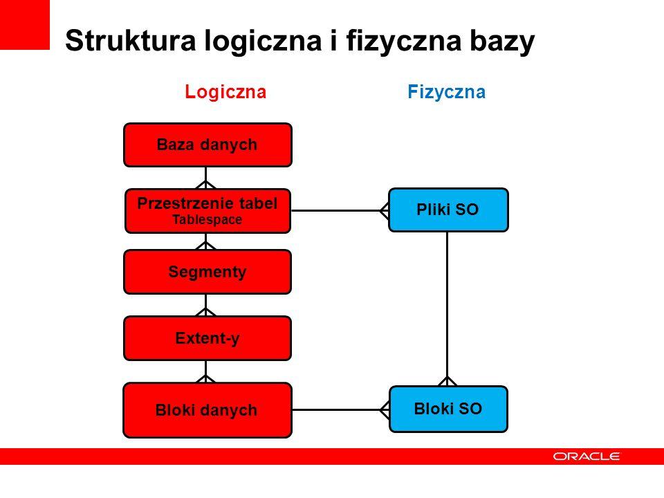 Struktura logiczna i fizyczna bazy